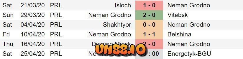 Bảng phong độ thi đấu của Neman Grodno