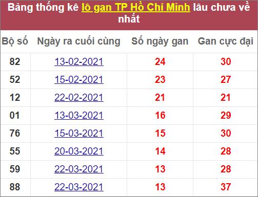 Soi cầu xổ số Miền Nam ngày 10/5/2021. Thống kê lô Gan thành phố Hồ Chí Minh lâu về nhất
