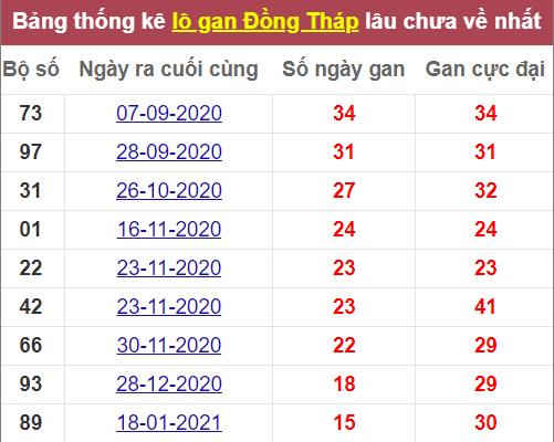 Soi cầu xổ số miền Nam ngày 10/5/2021. Thống kê xổ số Đồng Tháp lâu ra nhất